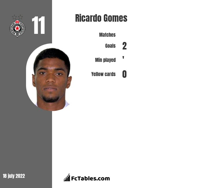 Ricardo Gomes infographic