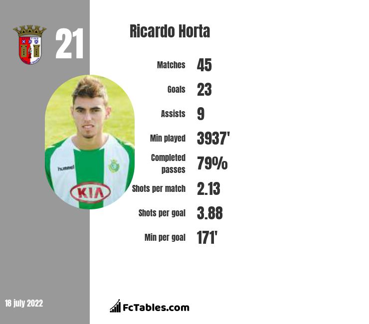 Ricardo Horta infographic