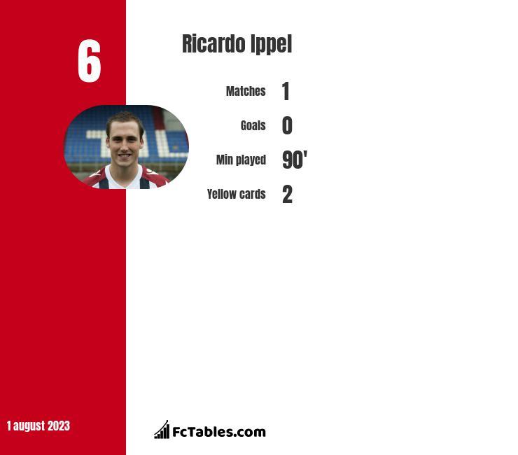 Ricardo Ippel infographic