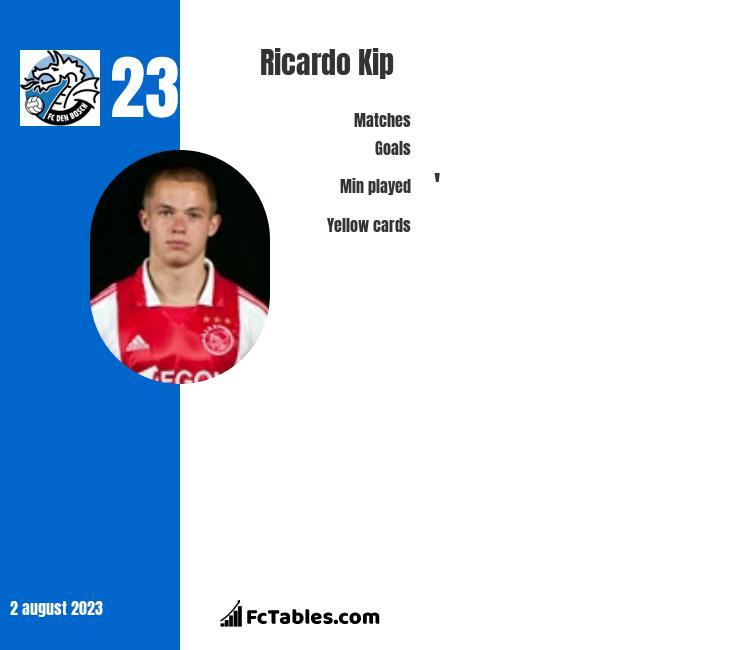 Ricardo Kip infographic