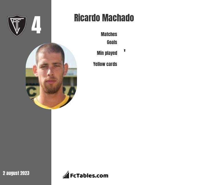 Ricardo Machado infographic