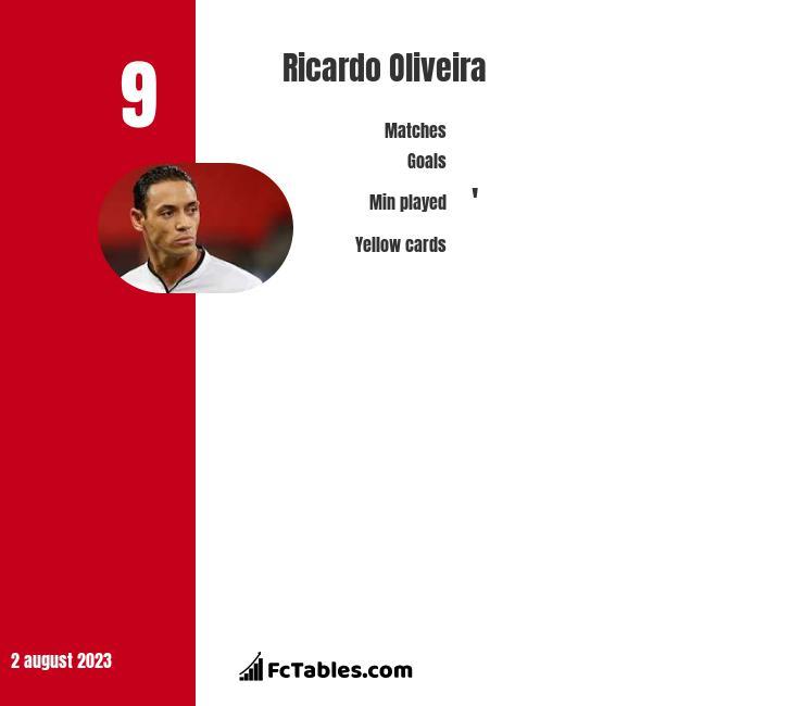 Ricardo Oliveira infographic