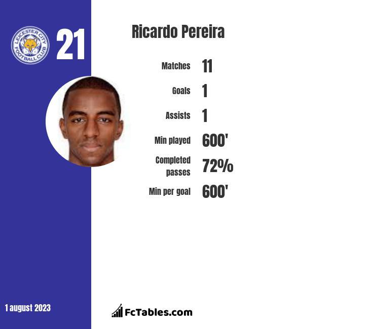 Ricardo Pereira infographic