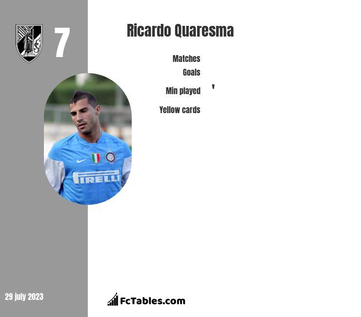 Ricardo Quaresma infographic