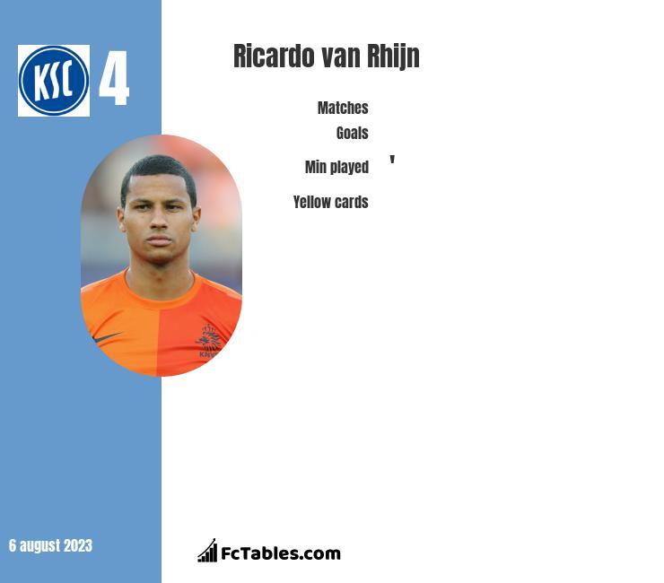 Ricardo van Rhijn infographic