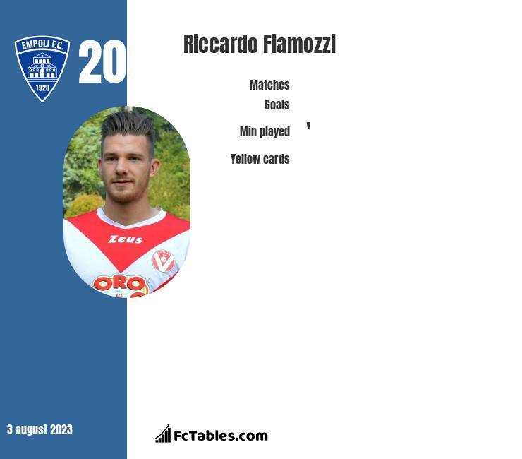 Riccardo Fiamozzi infographic