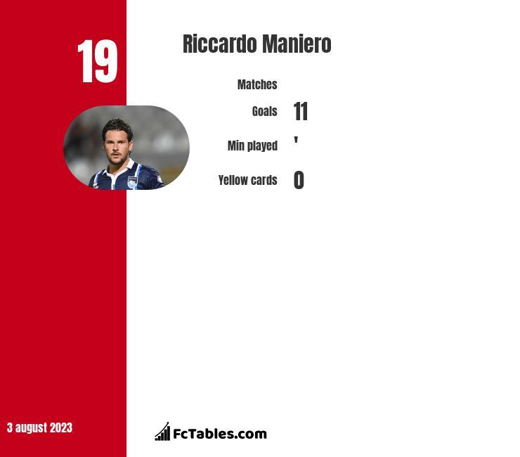 Riccardo Maniero infographic
