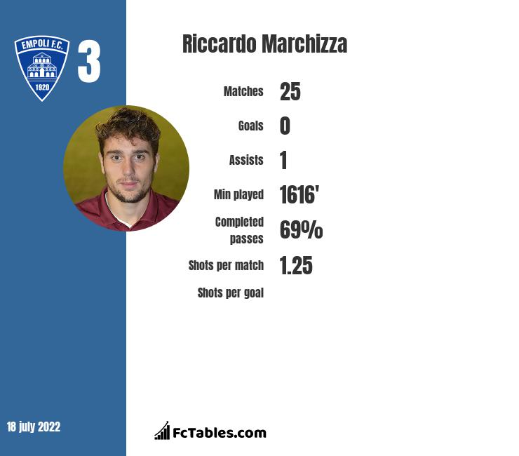 Riccardo Marchizza infographic