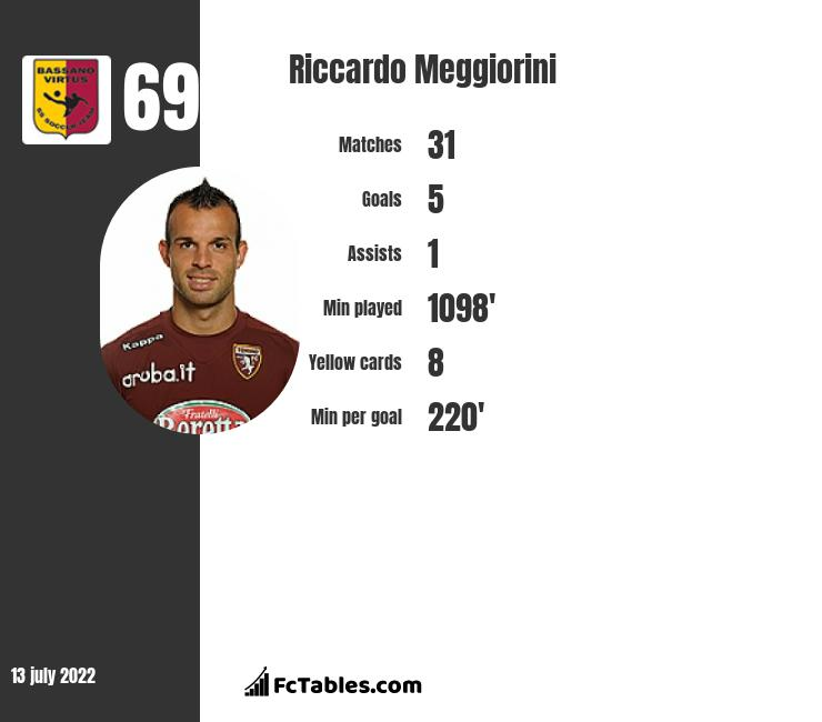 Riccardo Meggiorini infographic