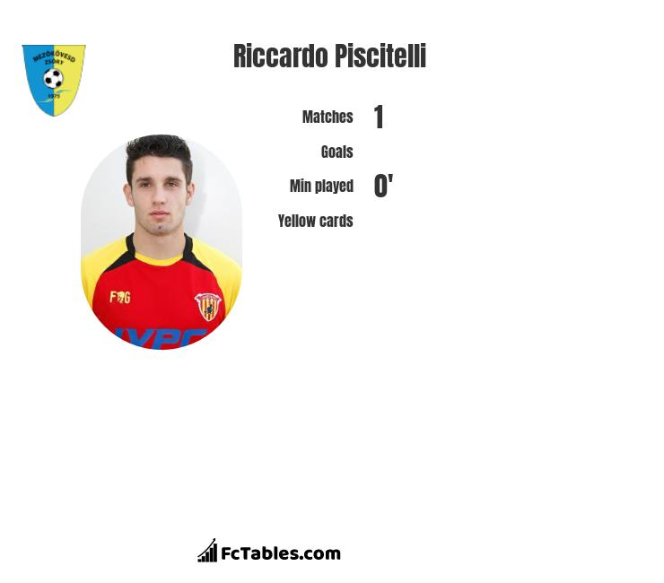 Riccardo Piscitelli infographic statistics for Dinamo Bucuresti