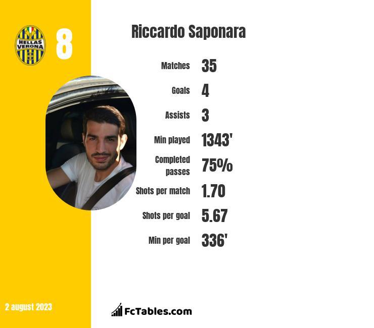 Riccardo Saponara infographic
