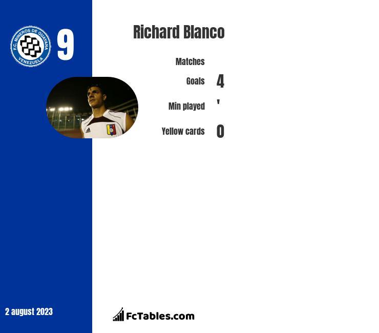 Richard Blanco infographic