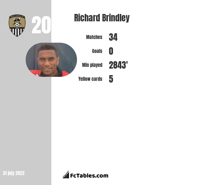 Richard Brindley infographic statistics for Notts Co.