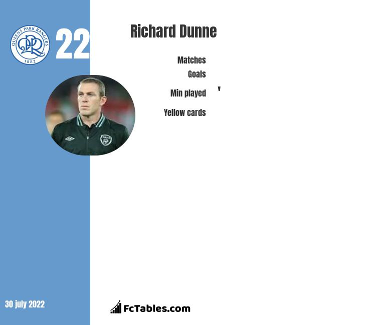 Richard Dunne infographic statistics for Queens Park Rangers