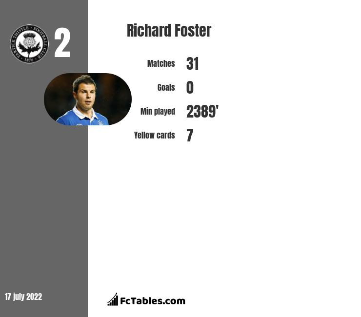 Richard Foster infographic