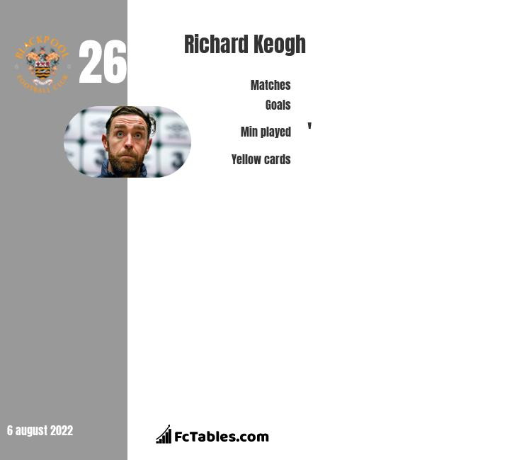 Richard Keogh infographic statistics for Derby