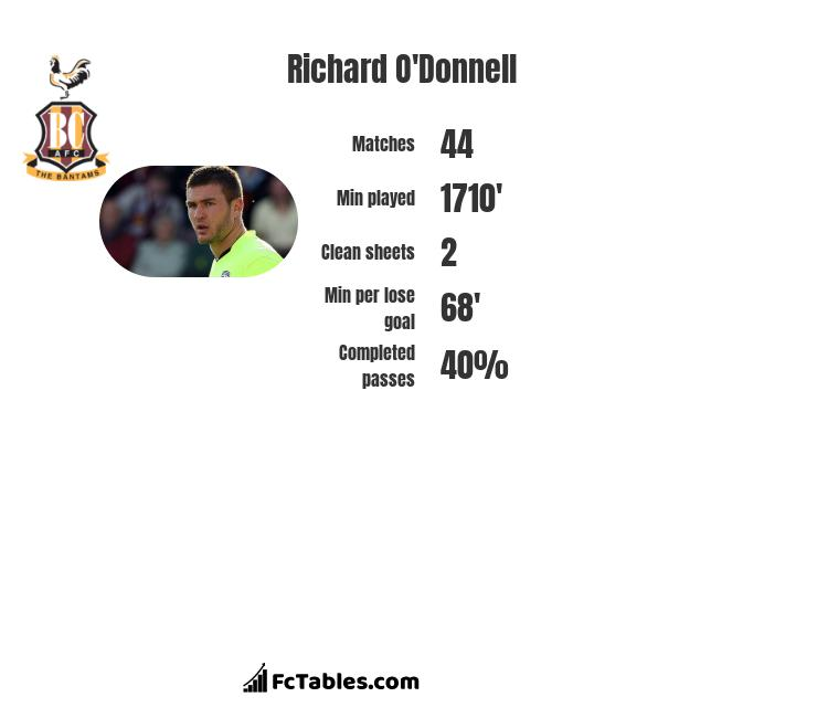 Richard O'Donnell infographic