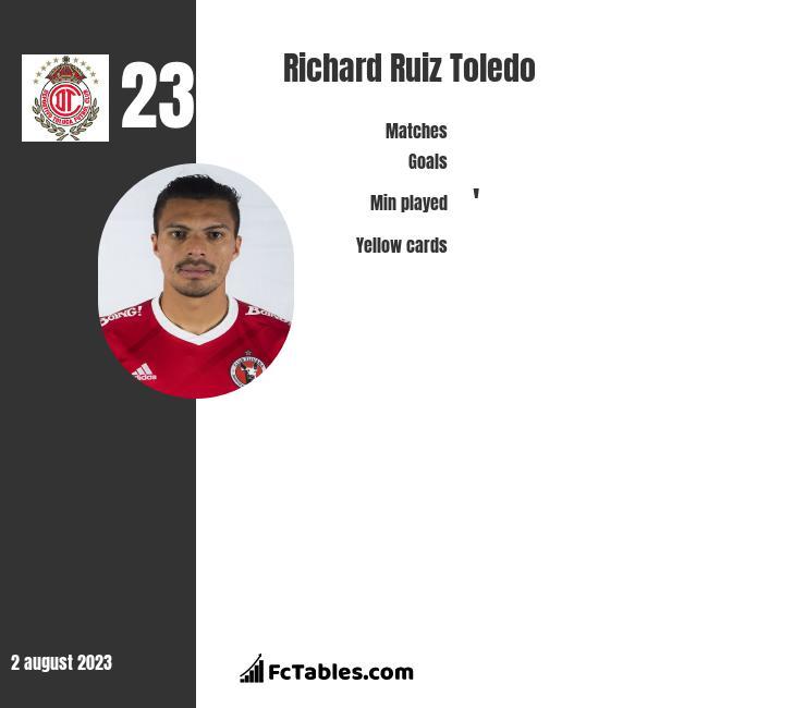 Richard Ruiz Toledo infographic