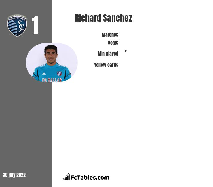 Richard Sanchez infographic statistics for Sporting Kansas City