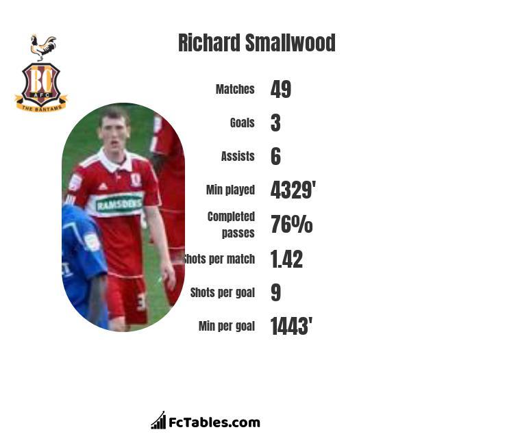 Richard Smallwood infographic