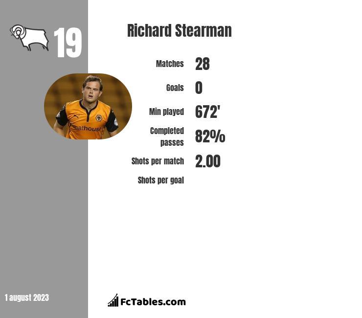 Richard Stearman infographic