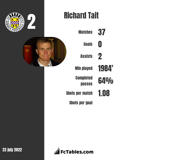 Richard Tait infographic