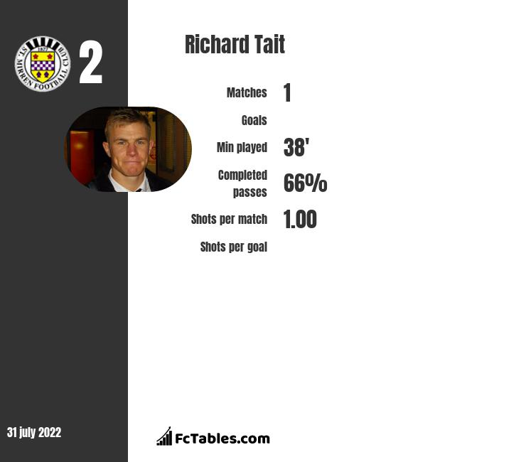 Richard Tait infographic statistics for Motherwell