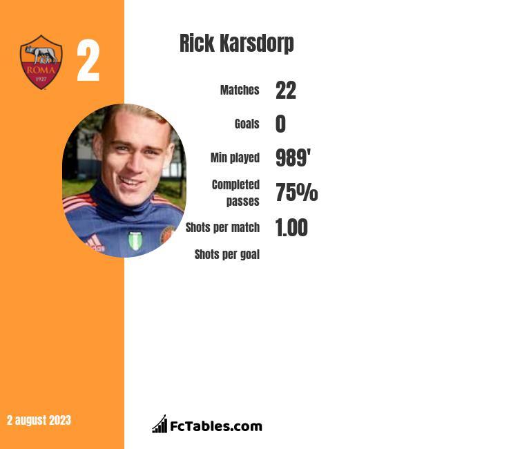 Rick Karsdorp infographic