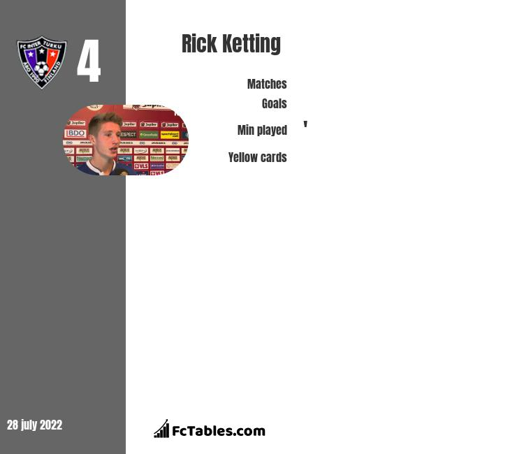 Rick Ketting infographic