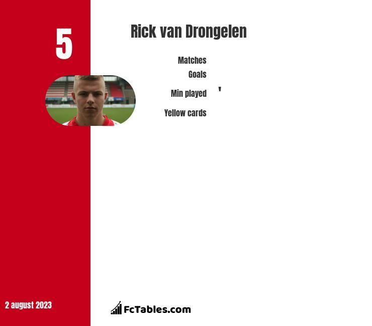 Rick van Drongelen infographic
