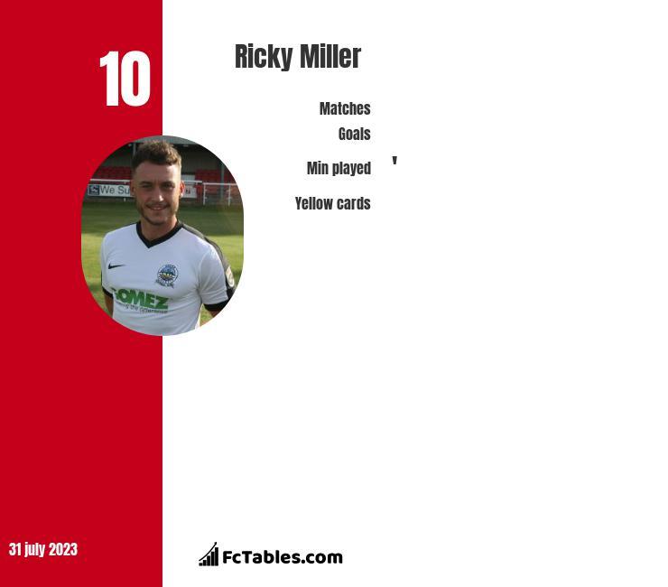 Ricky Miller infographic