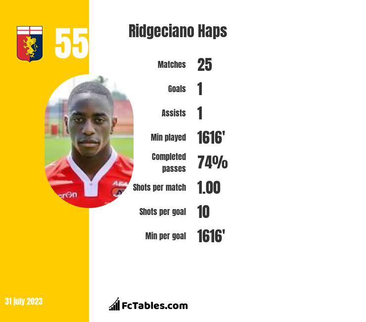 Ridgeciano Haps infographic