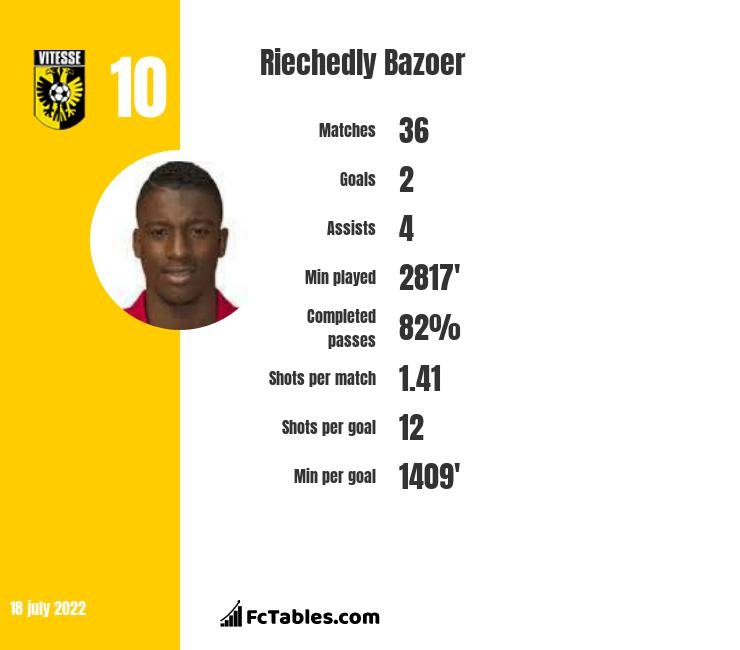 Riechedly Bazoer infographic