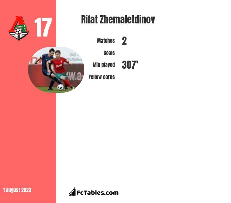 Rifat Zhemaletdinov infographic