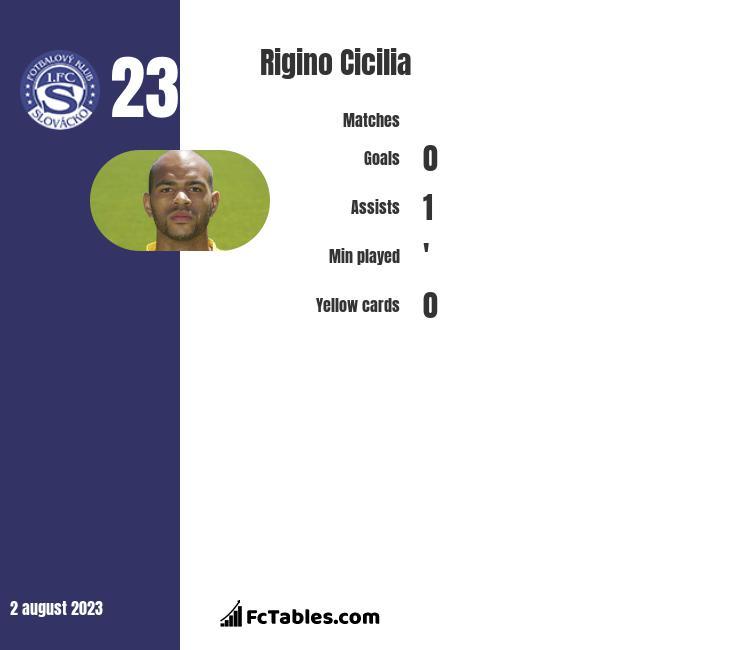 Rigino Cicilia infographic