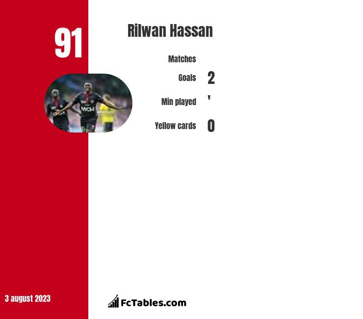 Rilwan Hassan infographic