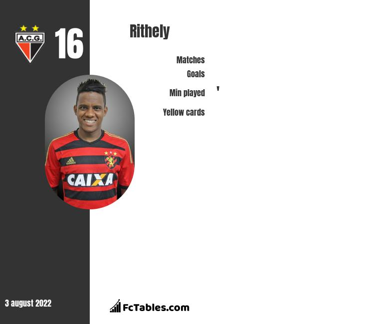Rithely infographic