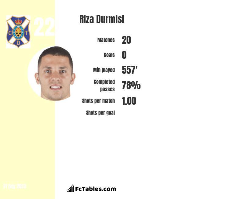 Riza Durmisi infographic