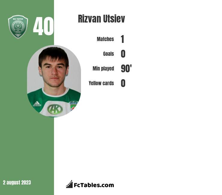 Rizvan Utsiev infographic