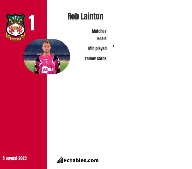 Rob Lainton infographic