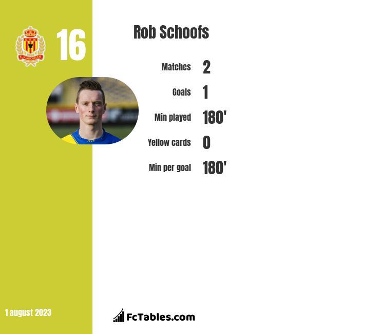 Rob Schoofs infographic