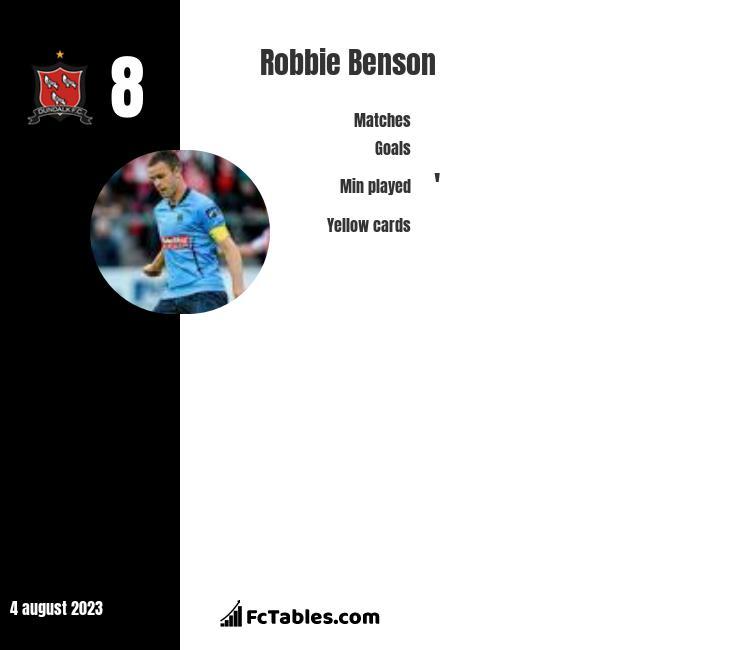 Robbie Benson infographic