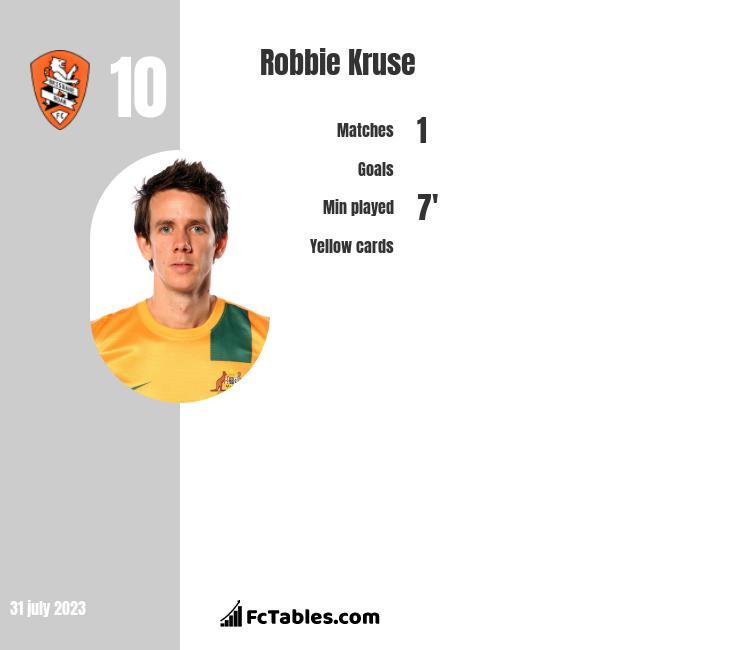 Robbie Kruse infographic