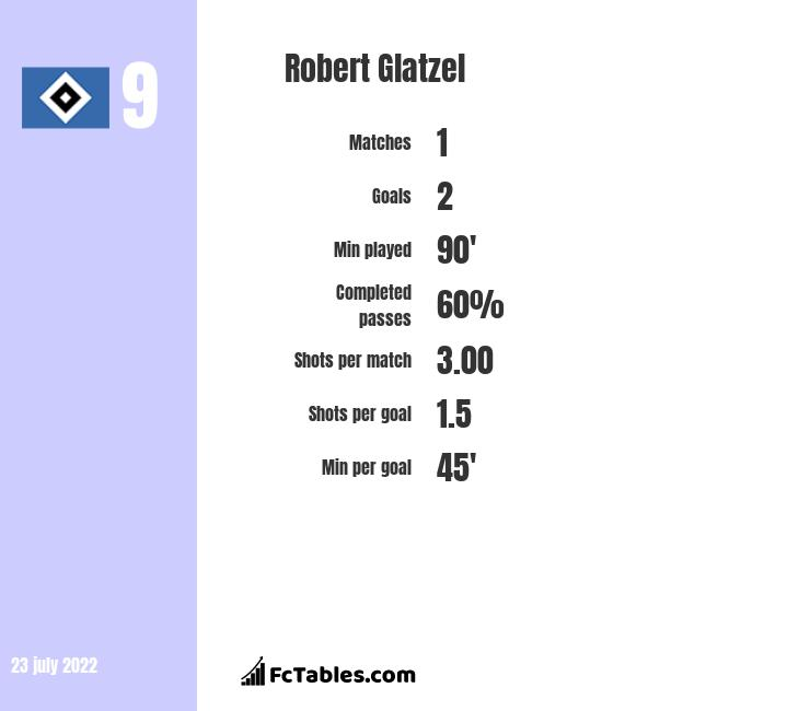 Robert Glatzel infographic statistics for Cardiff City