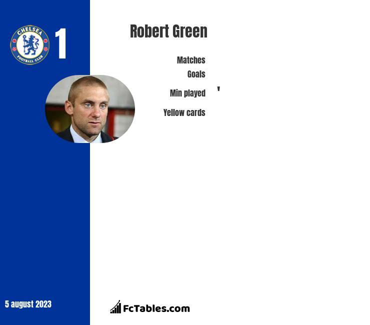 Robert Green stats