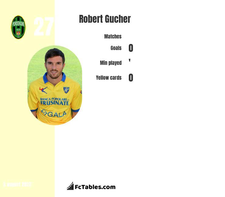 Robert Gucher infographic