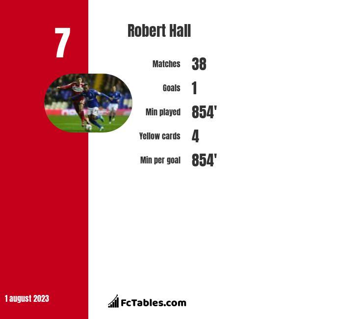Robert Hall infographic