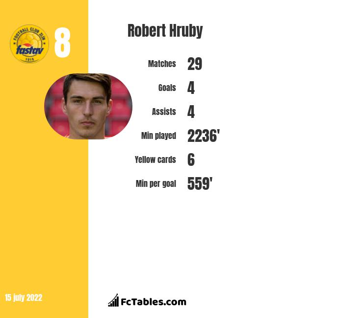 Robert Hruby infographic