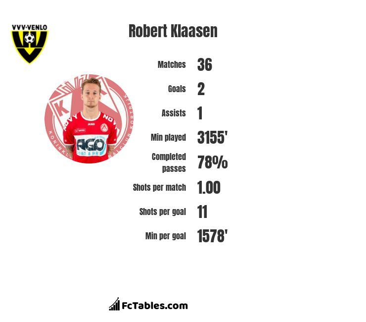 Robert Klaasen infographic