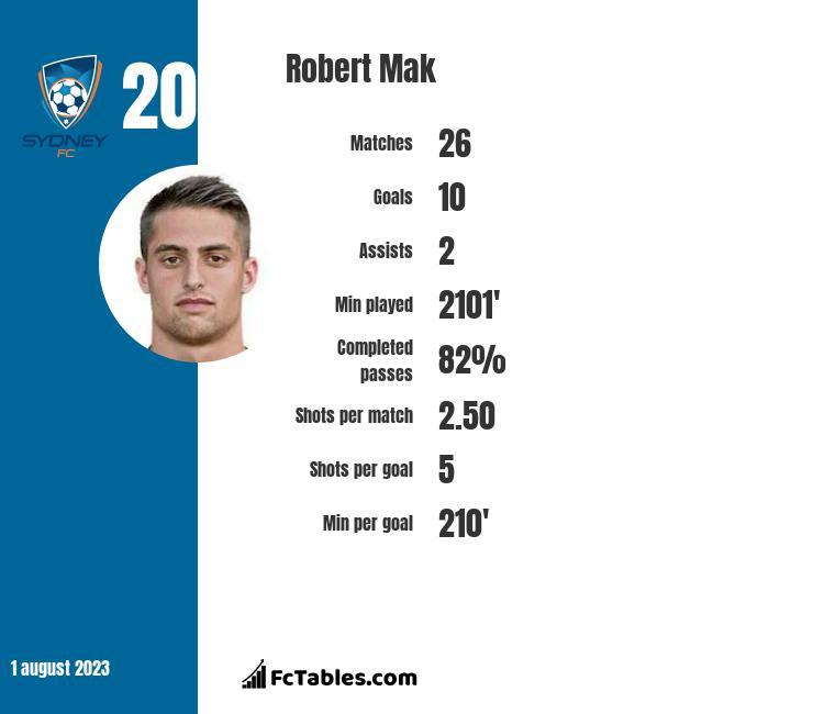 Robert Mak infographic
